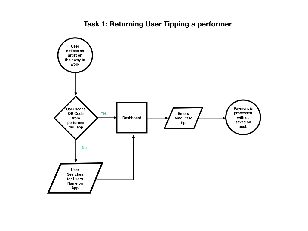 PromoOnTheGo User Flow.001